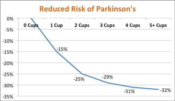 Café y riesgo de enfermedad de Parkinson