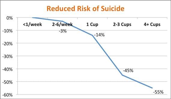 Café y riesgo de suicidio