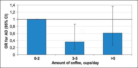 Café y riesgo de enfermedad de Alzheimer