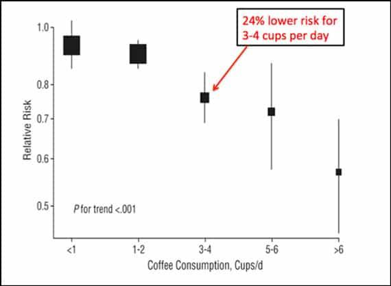 Huxley R et al - Café y diabetes tipo 2