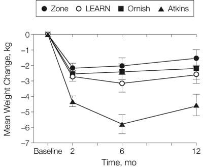 Gráfico de pérdida de peso del estudio de la A a la Z