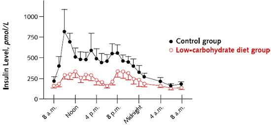 Boden, niveles de insulina