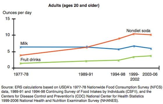 Consumo de bebidas calóricas en EE. UU.