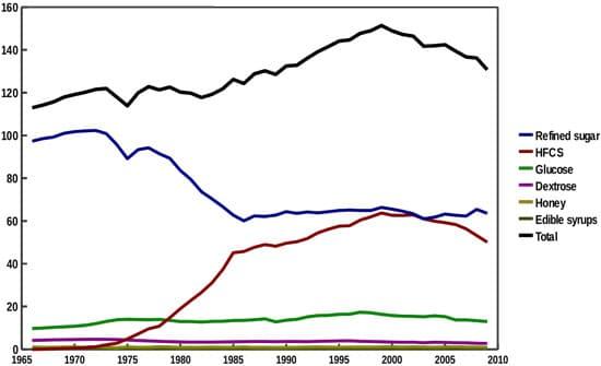 Consumo de edulcorantes calóricos, USDA