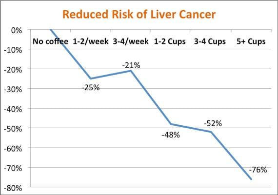 Café y riesgo de cáncer de hígado