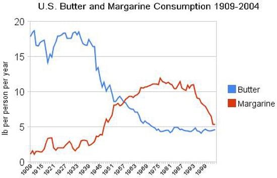 Consumo de mantequilla y margarina en EE. UU.