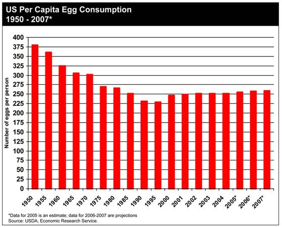 Consumo de huevos en EE. UU.