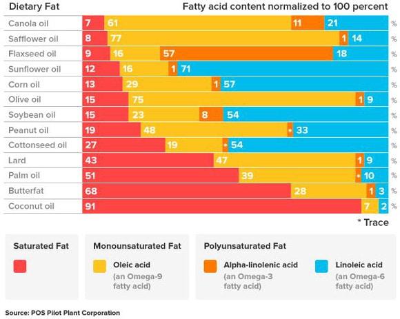 Desglose de ácidos grasos de diferentes grasas