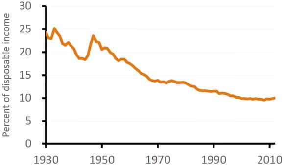 Tendencias de los precios de los alimentos como porcentaje de la renta disponible