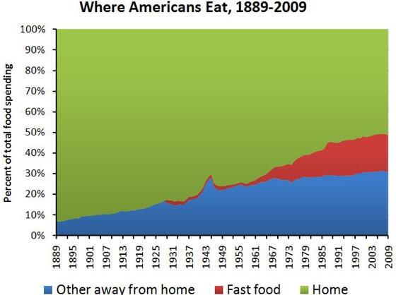 Gasto en alimentos, menor