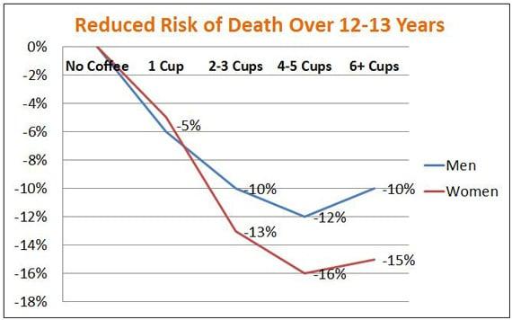 Freedman, et al - Café y riesgo de muerte
