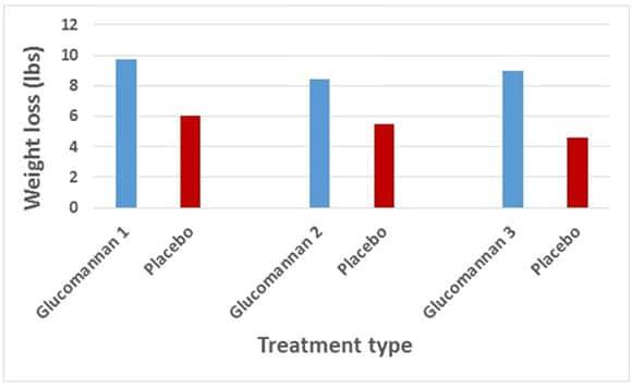 Efectos del glucomanano en la pérdida de peso