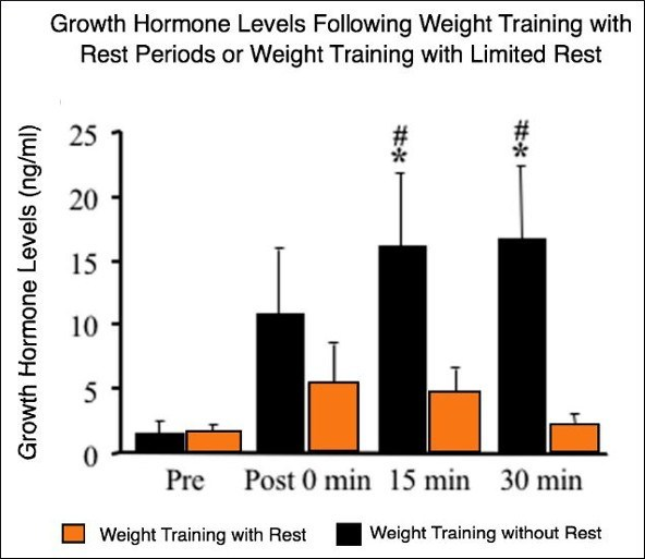 Hormona de crecimiento después del entrenamiento con pesas