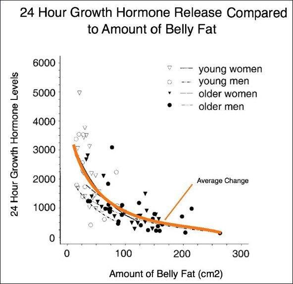 Liberación de hormona de crecimiento en comparación con la grasa corporal