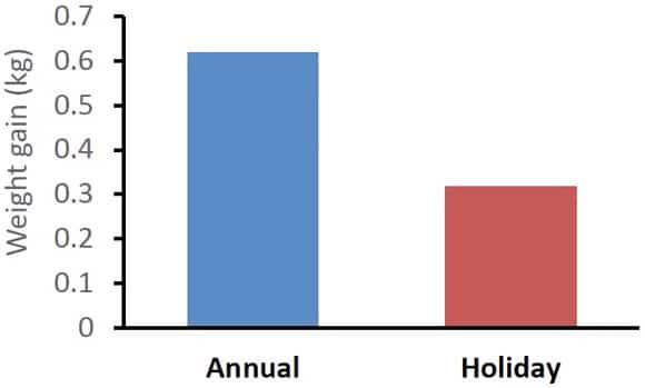Aumento de peso durante las vacaciones en EE. UU.