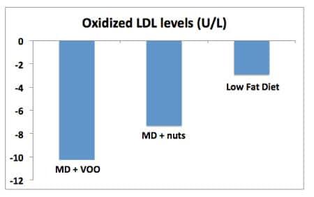 Niveles de LDL oxidado