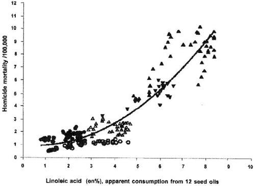Consumo de ácido linoleico y homicidio