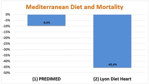 Dieta mediterránea y mortalidad