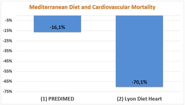 Dieta mediterránea y mortalidad cardiovascular