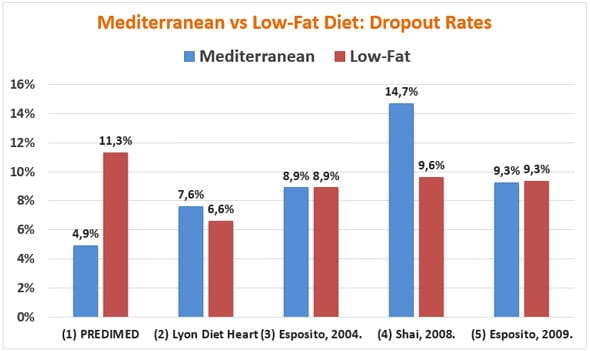 Dieta mediterránea y abandono