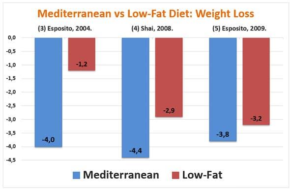 Dieta mediterránea y adelgazamiento