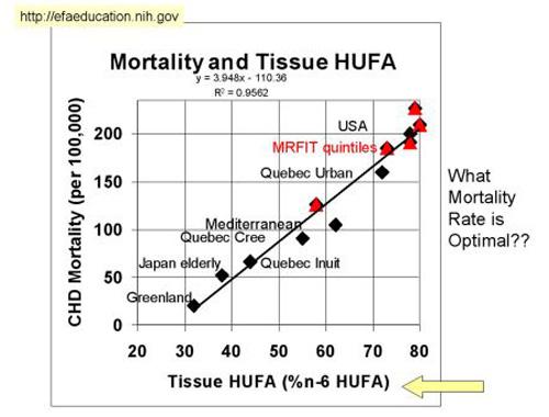 Gráfico de mortalidad y consumo de grasas omega-6