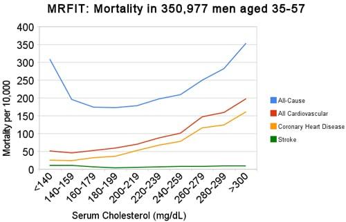 MRFIT, colesterol en sangre y enfermedades cardíacas