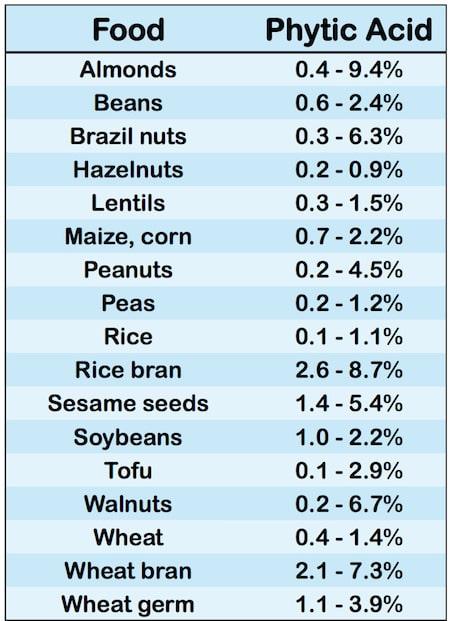 Ácido fítico en los alimentos
