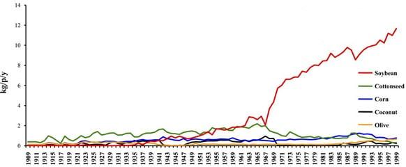 Consumo de aceite de soja en EE. UU.