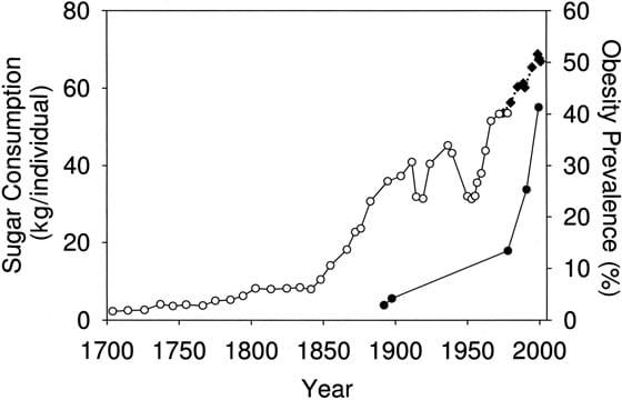 Consumo de azúcar en el Reino Unido y EE. UU.