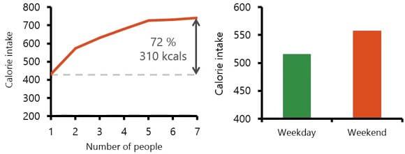 El entorno social y la ingesta de alimentos