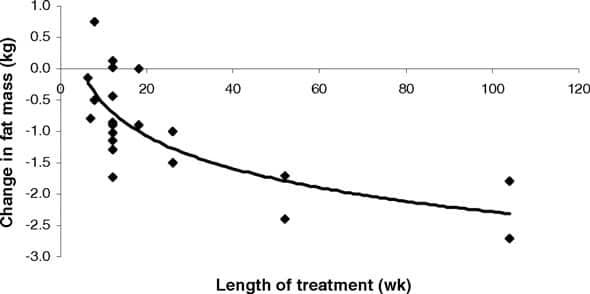 Whigham y col. 2007. CLA y pérdida de grasa