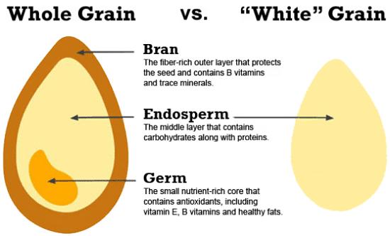 Granos enteros vs refinados